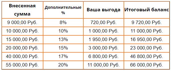 бонусы бензовоз за единовременное пополнение