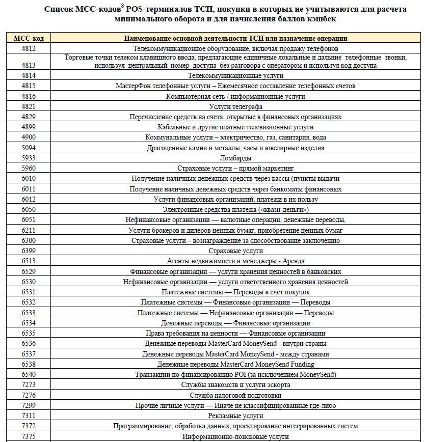список исключений мсс по карте Халва