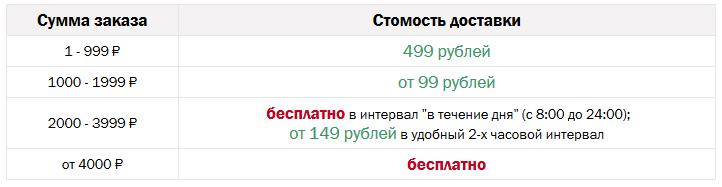 цены на доставку Перекресток Москва